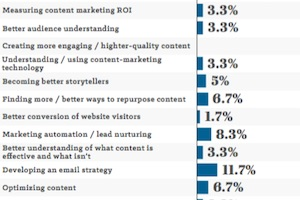 How Hospitals Are Approaching Content Marketing