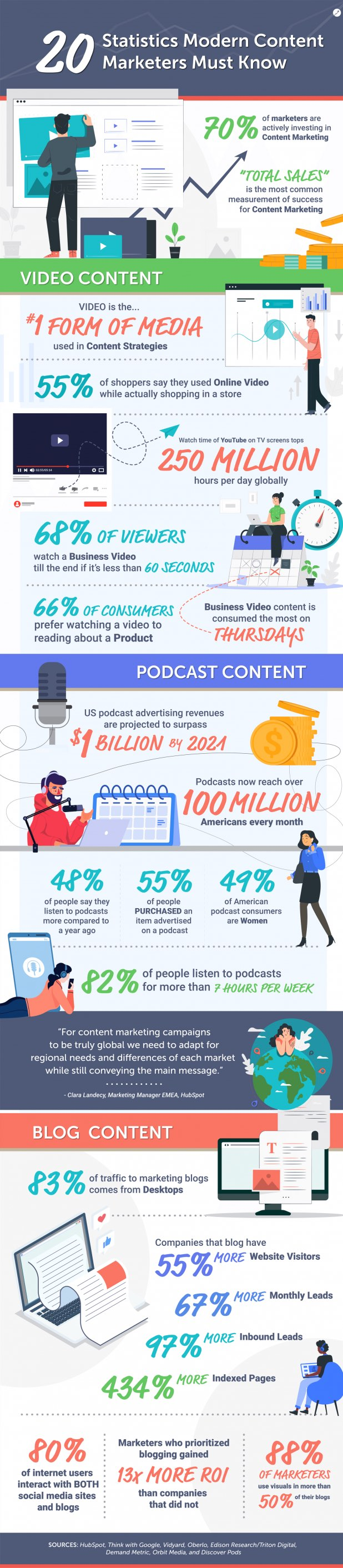 20 content marking statistics marketers should know infographic