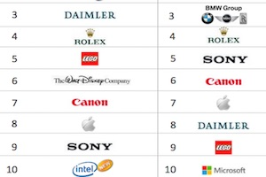 The 10 Most Reputable Companies in the World