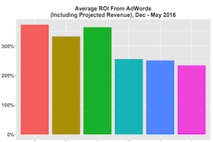 The ROI of AdWords Spend for B2B Firms