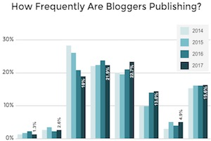Blogging Trends: Typical Post Length and Publishing Frequency