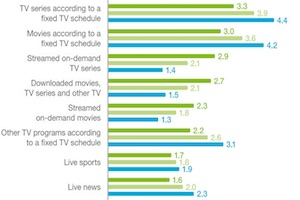 How Television and Video Viewing Habits Are Changing