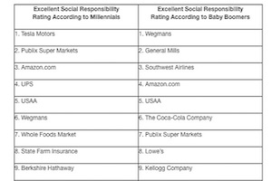 The 10 Most (and Least) Socially Responsible US Companies