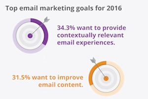 Email Marketing Insights: Budget and Tactic Trends [Infographic]