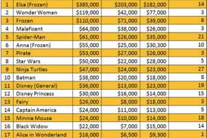 Top 20 Halloween Costumes by Paid Search Spend
