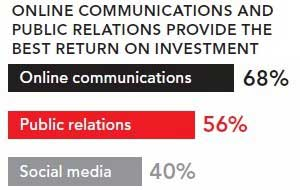 Brand Marketers Not (Yet) Sold on Social Media