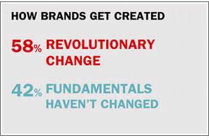 Is Brand Marketing in a Revolution or Evolution?