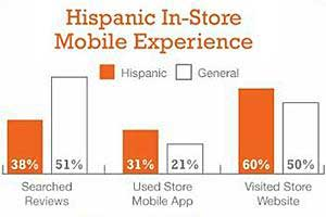 Mobile-Savvy Hispanics Prefer to Shop With Companions