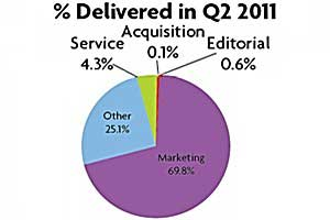 Email Performance Steady in 2Q11, Volumes Up Slightly
