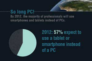 Mobile Presentation Views Surge 640% in 2011