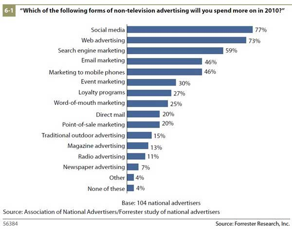 Advertising  Tv Ads Less Effective Budgets Shifting Online