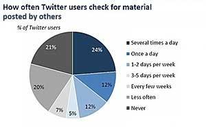 Twitter Use Higher Among Women, Minority Groups