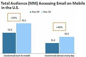Web-based Email Use Declines as Mobile Soars