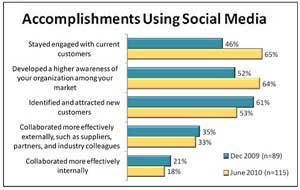 Small Biz Report: Social Media Adoption Levels Off