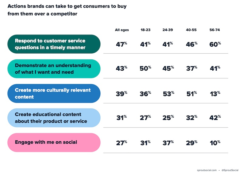 What brands can do on social media to make consumers buy from them over a competitor