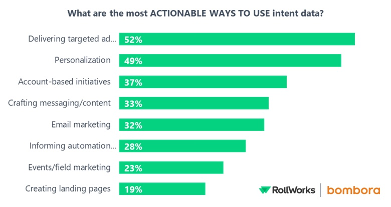 actionable ways to use intent data in b2b marketing survey
