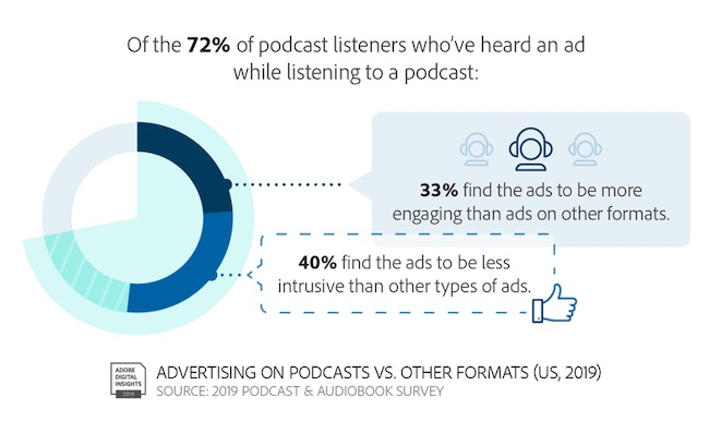 Podcast Research: Audience, Content & Advertising 5