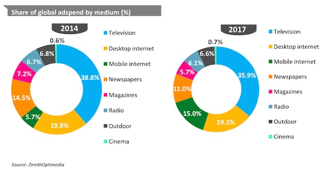 advertising radio fm brand essay Mobile fm radio spots provides an average of 22 percent lift in incremental store traffic and up to 32 percent lift for specific categories, according to data out thursday from radio attribution.