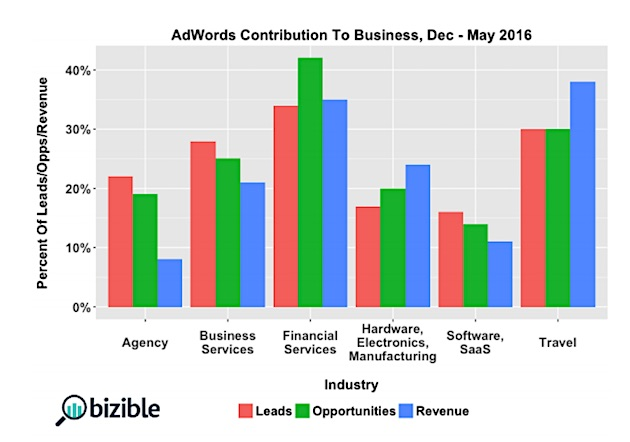 Google AdWords contribution to leads, opportunities and revenue from December to May 2016.