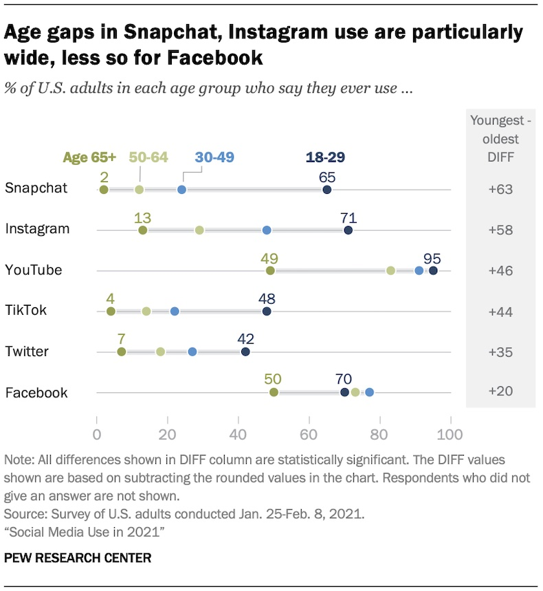 Social media age gaps of users