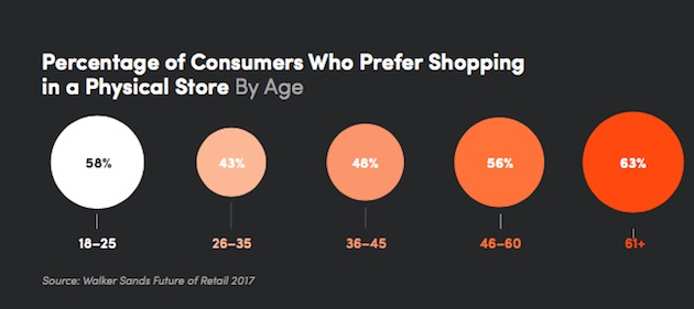 Online shopping by age group 2016