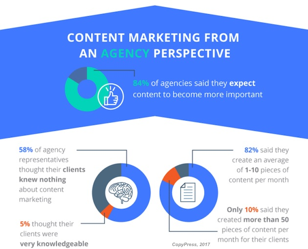 Content marketing agency trends and challenges research for Content marketing agency