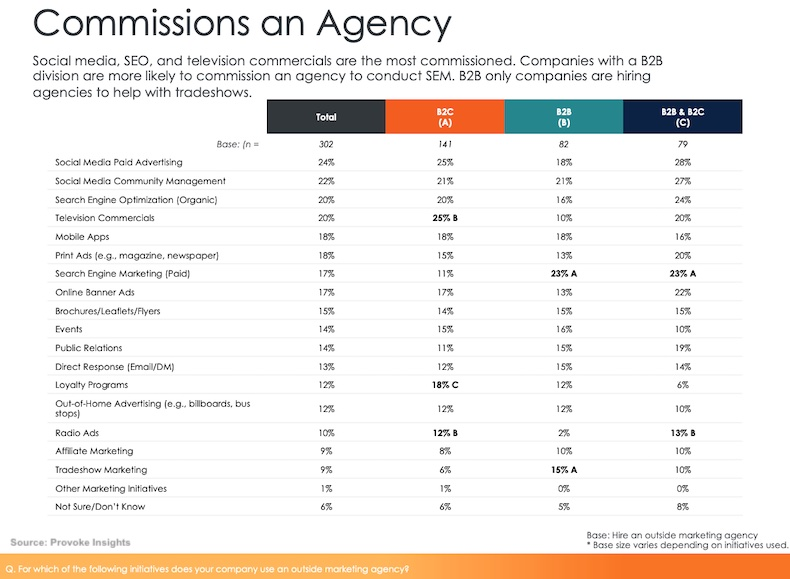 Why B2B and B2C companies hire marketing agencies