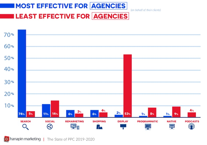 What Are the Most and Least Effective PPC Channels? 2
