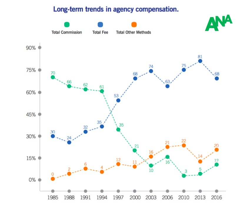 Marketing And Advertising Agency Compensation Models And Trends