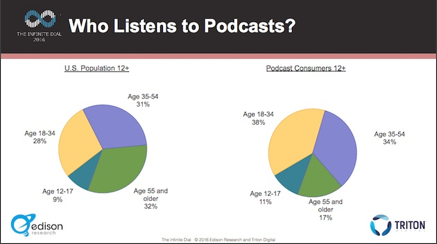 Podcast audience demographics