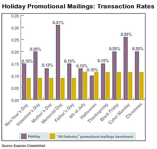 email marketing memorial day emails drive highest holidaymemorial day emails drive highest holiday transactions