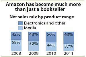 Amazon Trouncing Google as First Stop for Shoppers