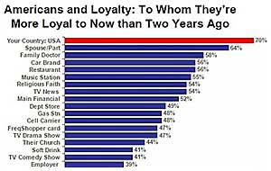 Consumer Loyalty and Satisfaction Varies by Industry