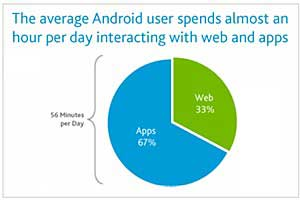 Android Stats: Apps Twice as Popular as Mobile Web