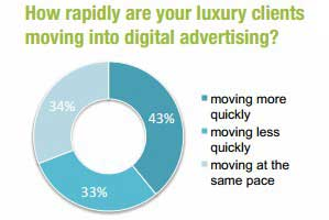 Luxury Brands Boosting Online Marketing Spend
