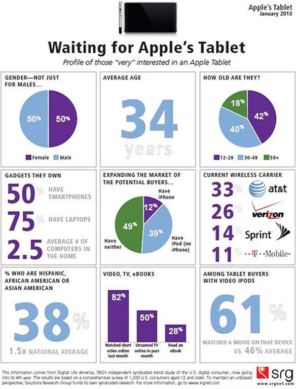 apple-tablet-potential-buyer-demographics