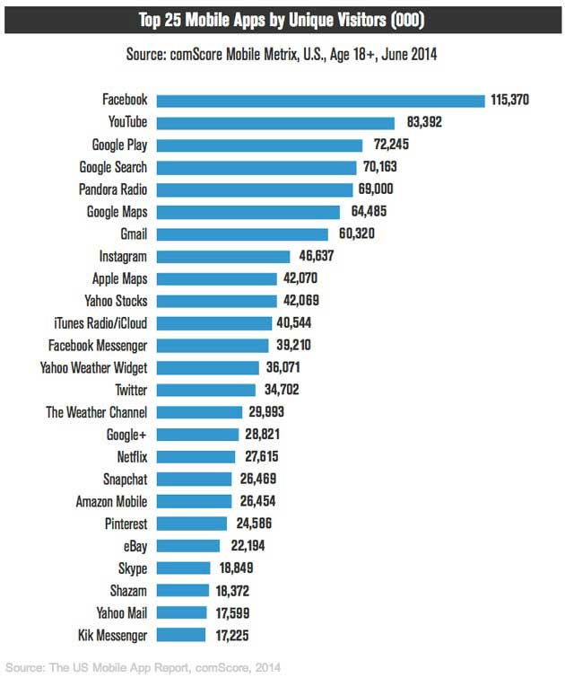 Mobile - The 25 Most Popular Mobile Apps in the United States ...
