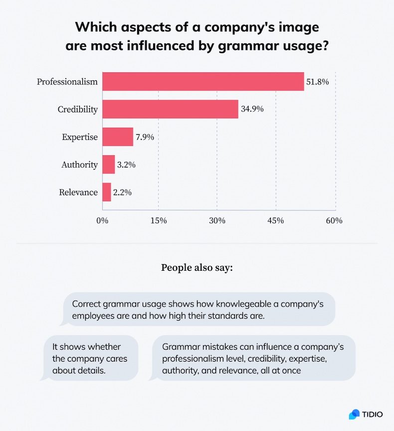 Aspects of a company's image that are influenced by grammar mistakes