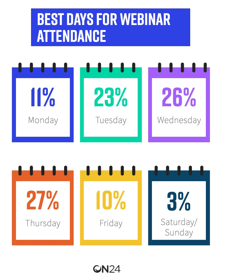 Best days of the week for webinar attendance