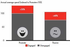 Social Media Engagement Drives Customer Loyalty, Higher Spending