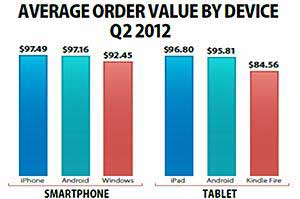 Purchases via Smartphone Have Highest Average Order Value