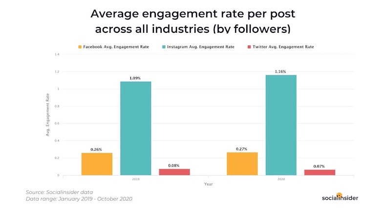 Average social media engagement rate across industries for Facebook, Twitter, and Instagram