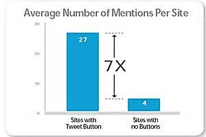 Twitter Sharing Buttons Drive Sevenfold Increase in Tweet Links