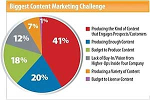 2012 Content Marketing Benchmarks, Budgets, and Trends