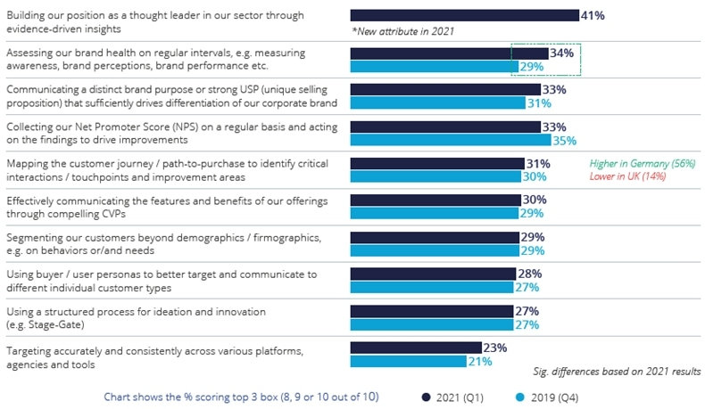 B2B marketers' highest performing practice areas