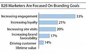 B2B Brands Undervalue Online Display Marketing