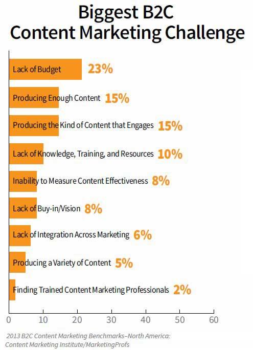 B2C Biggest Content Marketing Challenges