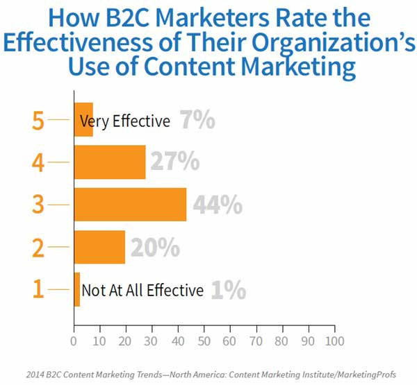b2c content marketing effectiveness, 2014