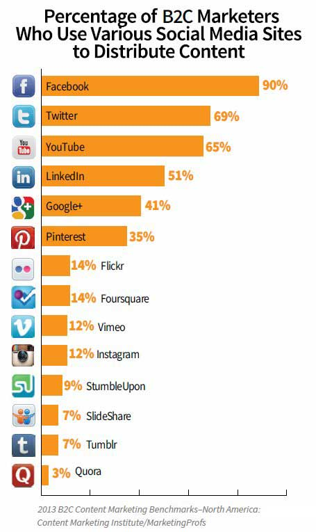 B2C content marketing social media use
