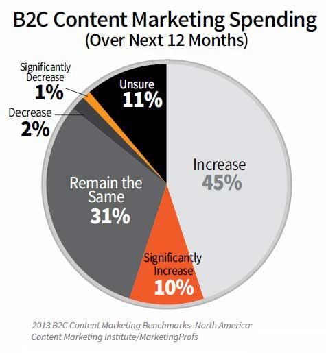 B2C content marketing spending outlook